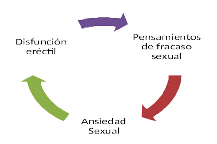 disfuncion-erectil-psicologica-causas