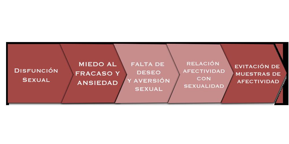 disfuncion-sexual-afectividad-pareja